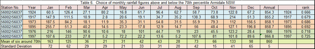 Rainfall Statistics